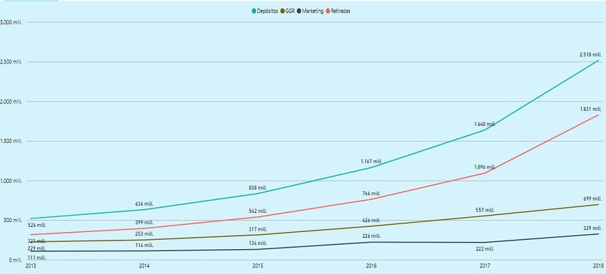 gráfico España datos 2018